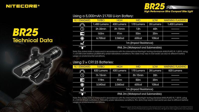 NITECORE Svietidlo na bicykel BR25 - čierne (NC-BR25)