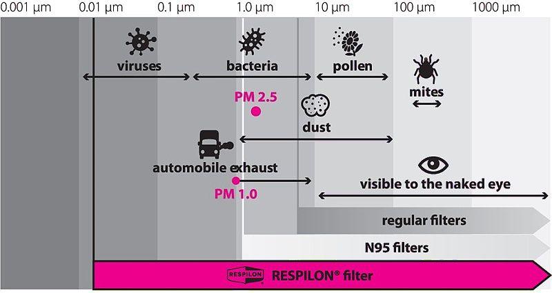 RESPILON Nákrčník R-Shield Light s protivírusovou membránou - rúžový