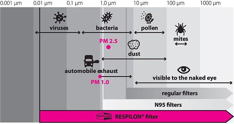 RESPILON Nákrčník R-Shield s protivírusovou membránou - čierny
